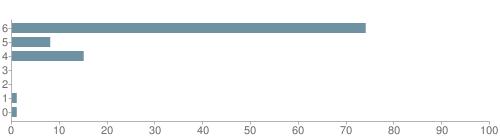 Chart?cht=bhs&chs=500x140&chbh=10&chco=6f92a3&chxt=x,y&chd=t:74,8,15,0,0,1,1&chm=t+74%,333333,0,0,10|t+8%,333333,0,1,10|t+15%,333333,0,2,10|t+0%,333333,0,3,10|t+0%,333333,0,4,10|t+1%,333333,0,5,10|t+1%,333333,0,6,10&chxl=1:|other|indian|hawaiian|asian|hispanic|black|white